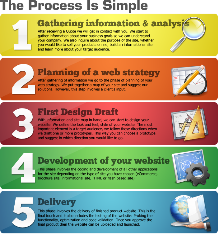 Small Business web design process
